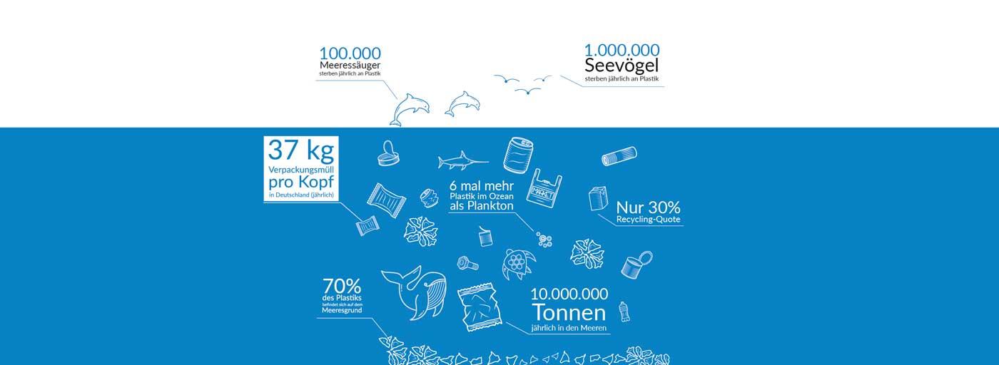 Infografik Plastikmuell